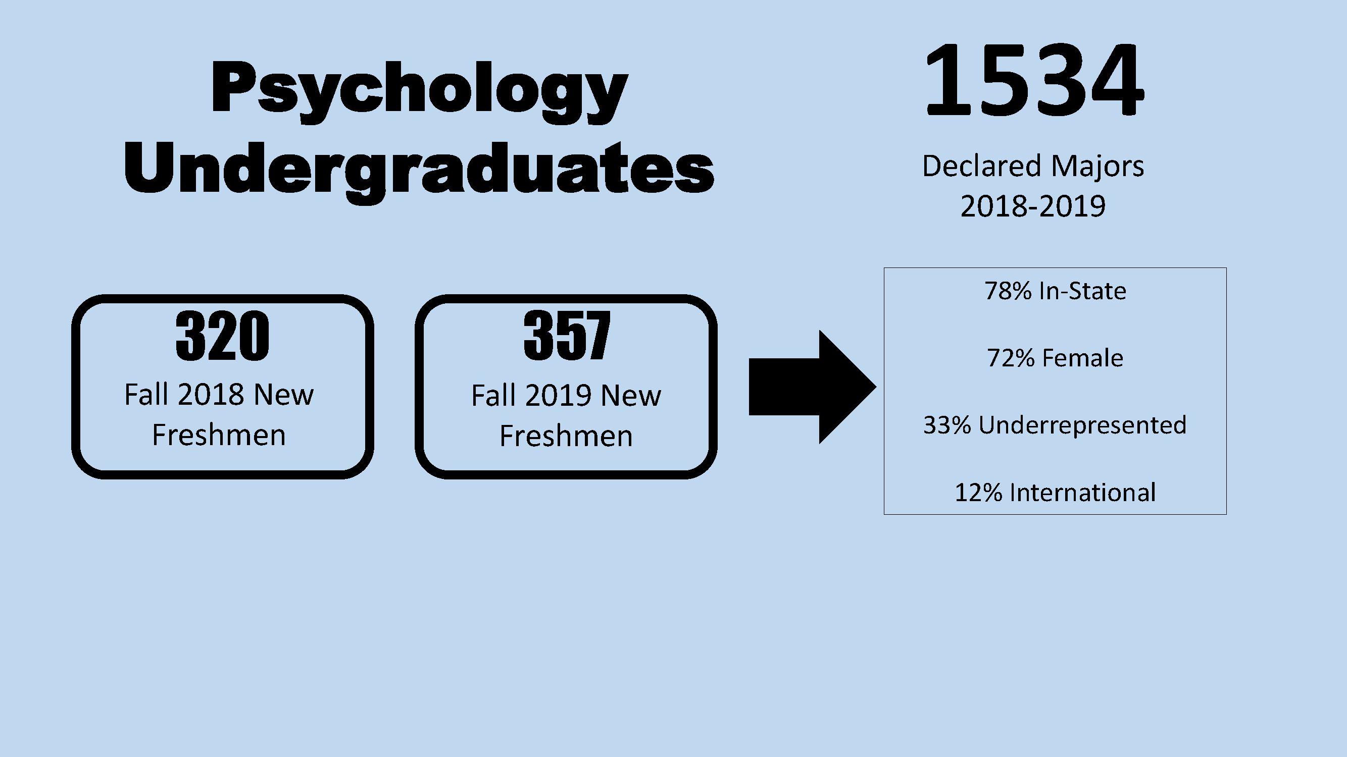2018-2019 Psychology Undergraduate Pictograph