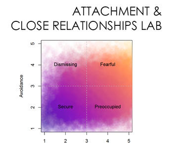 Attachment and Close Relationships Lab